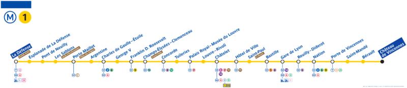 Линия 1 метро Парижа
