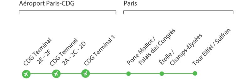 Маршрут автобуса Le Bus Direct (линия 2)