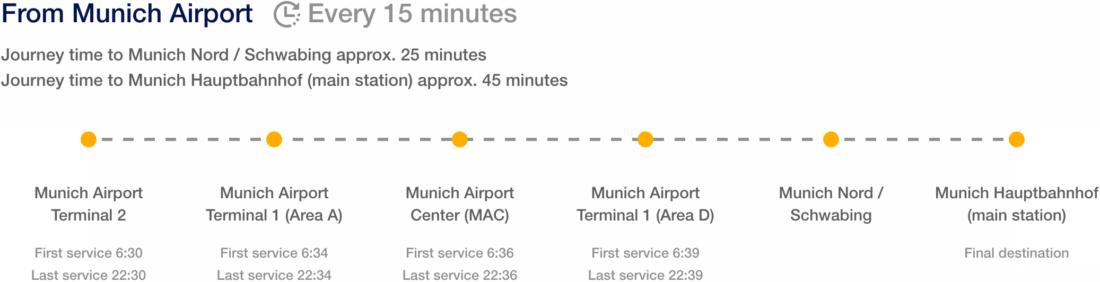 Схема маршрута Lufthansa Express Bus